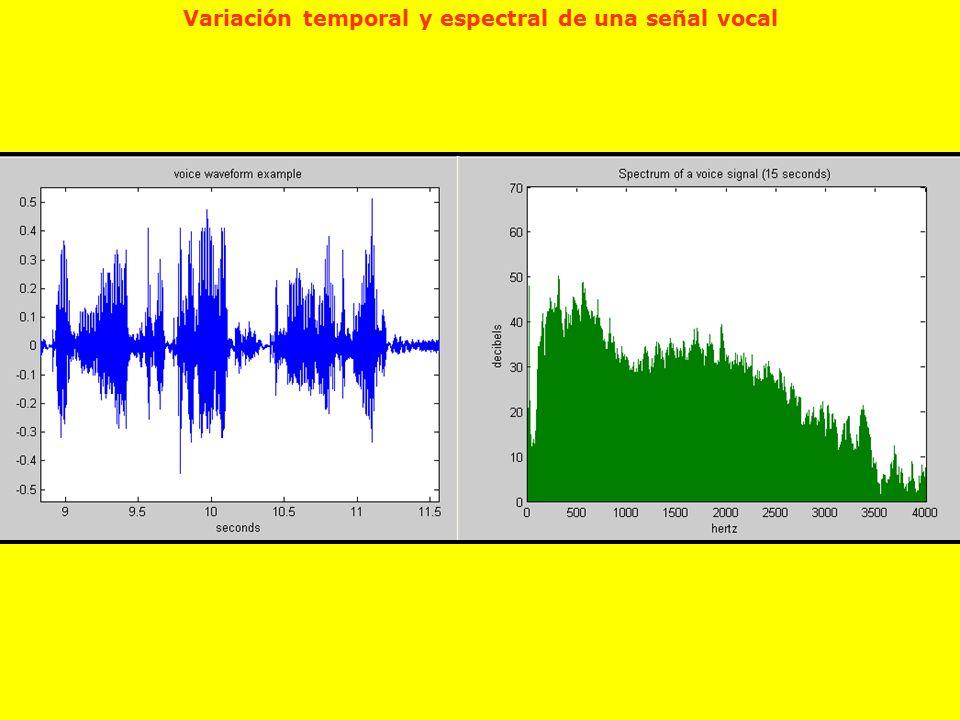 Variación temporal y espectral de una señal vocal