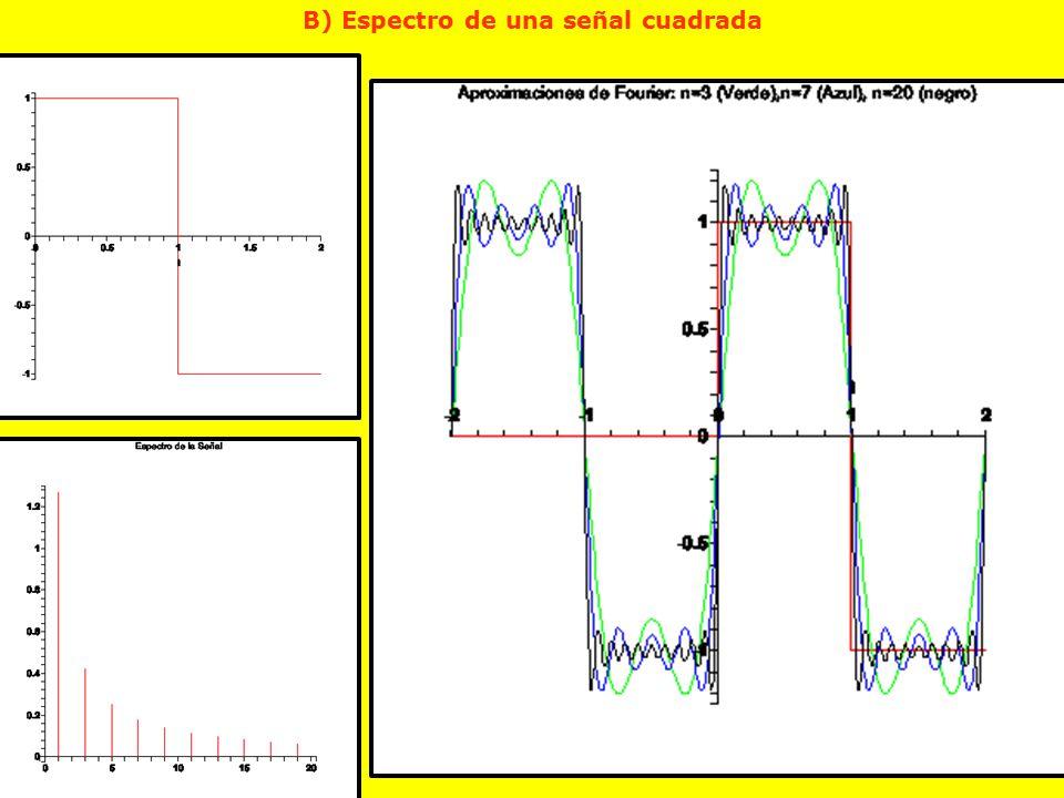 B) Espectro de una señal cuadrada