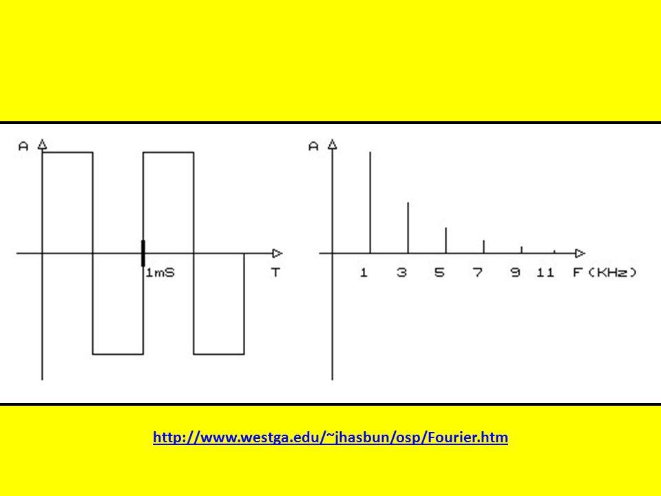 http://www.westga.edu/~jhasbun/osp/Fourier.htm