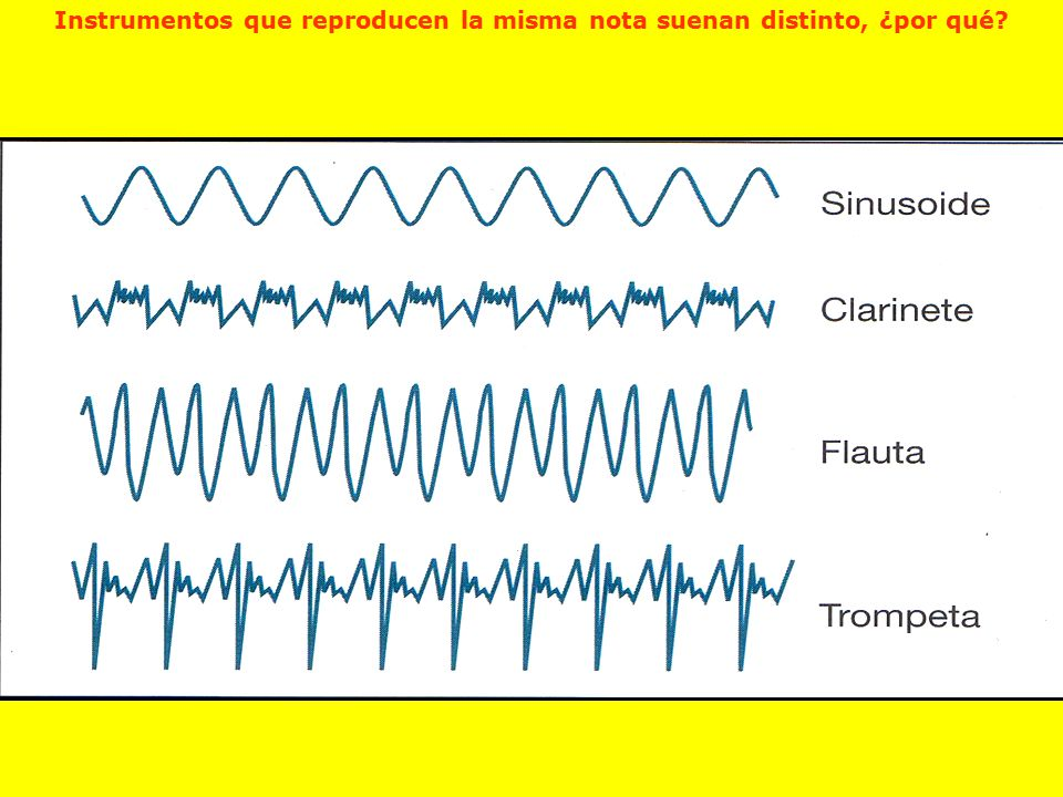 Instrumentos que reproducen la misma nota suenan distinto, ¿por qué