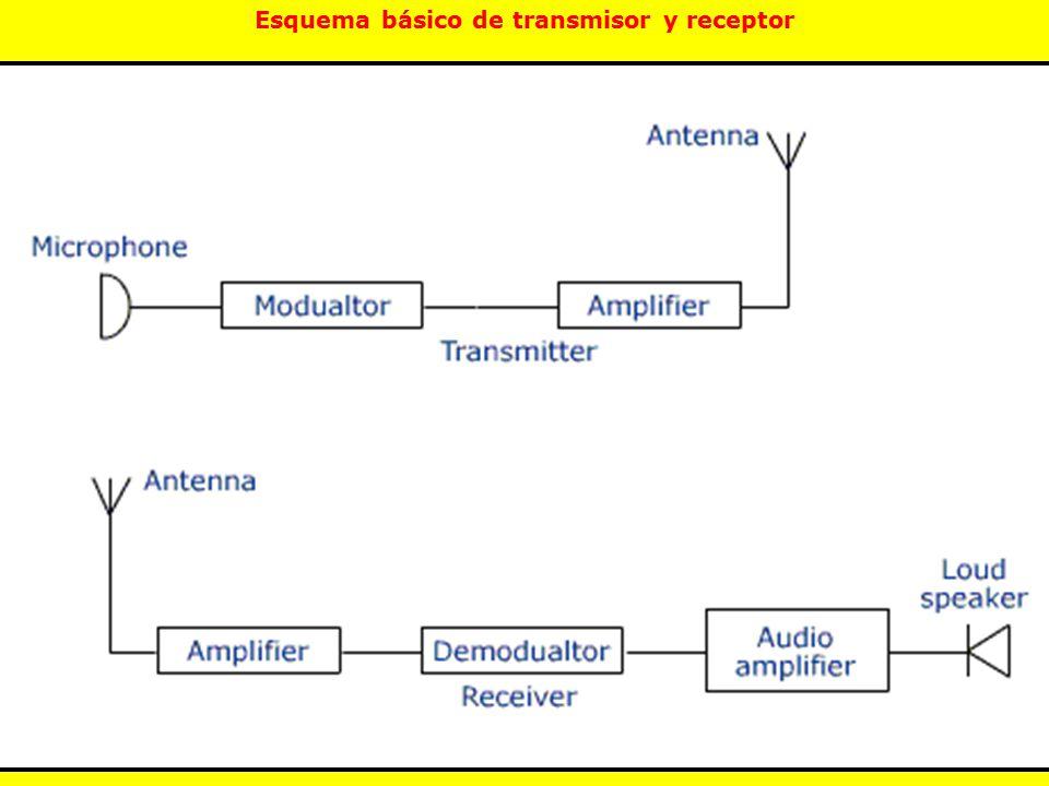 Esquema básico de transmisor y receptor