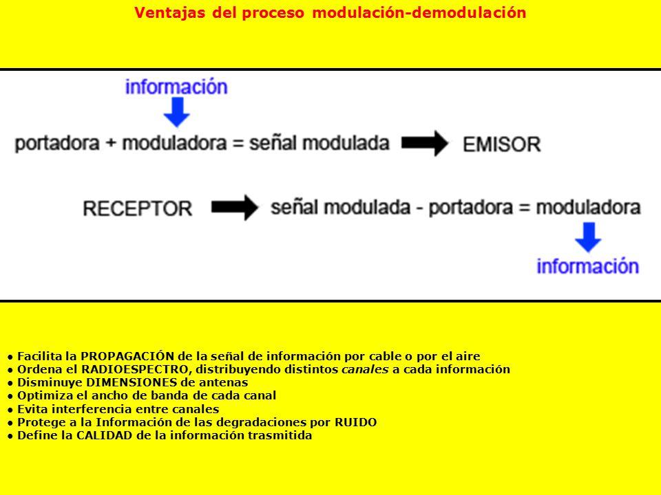 Ventajas del proceso modulación-demodulación