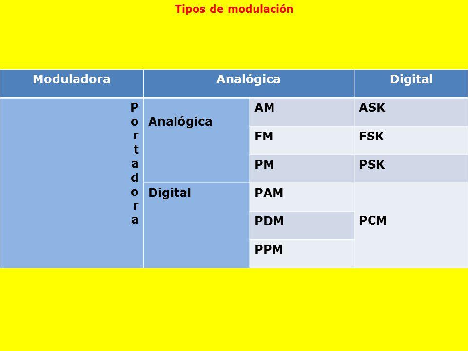 Moduladora Analógica Digital