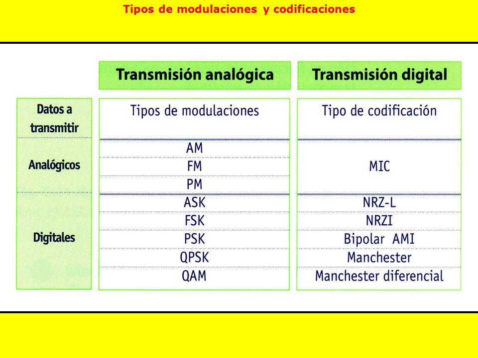 Tipos de modulaciones y codificaciones