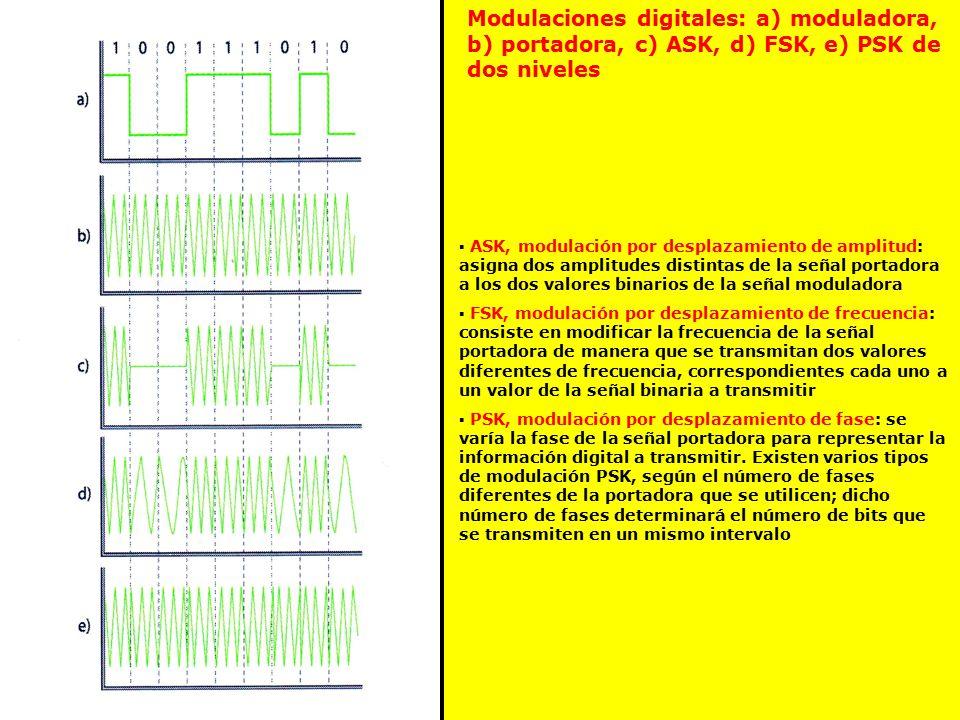 Modulaciones digitales: a) moduladora, b) portadora, c) ASK, d) FSK, e) PSK de dos niveles