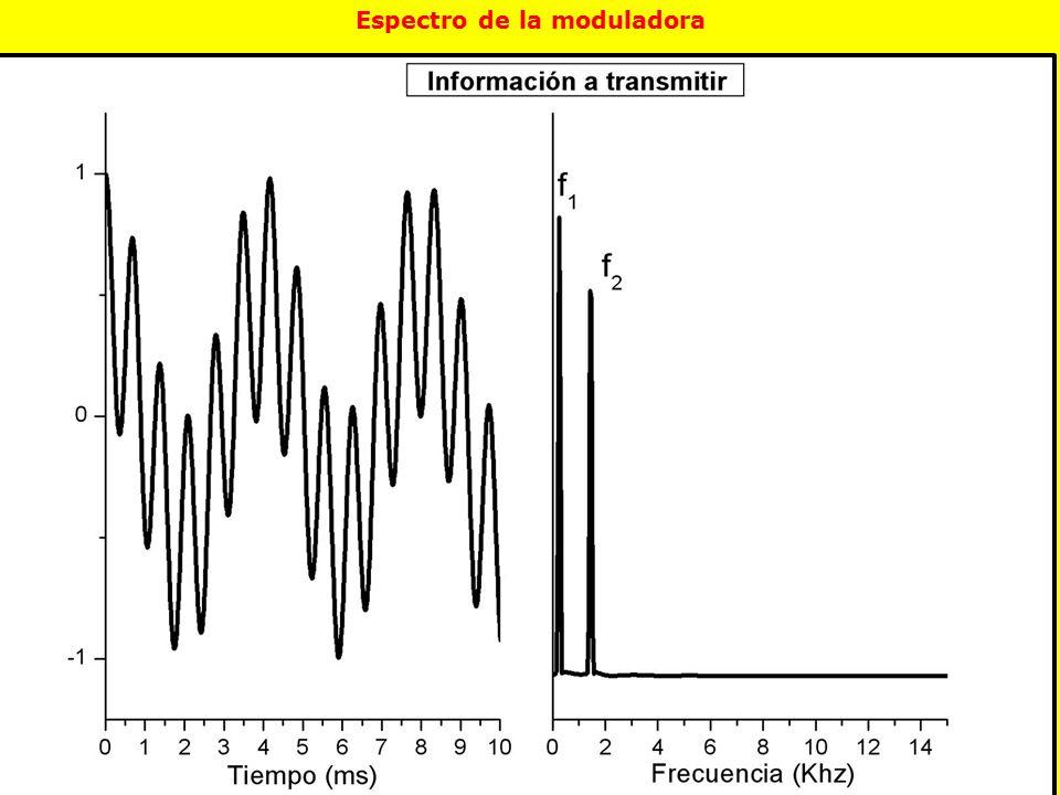 Espectro de la moduladora