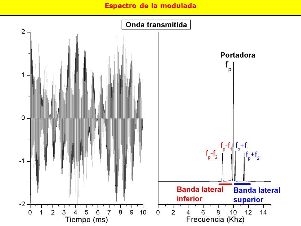 Espectro de la modulada