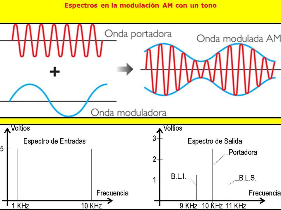 Espectros en la modulación AM con un tono