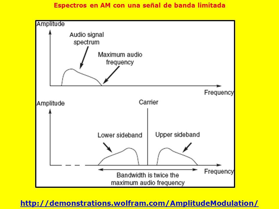 Espectros en AM con una señal de banda limitada
