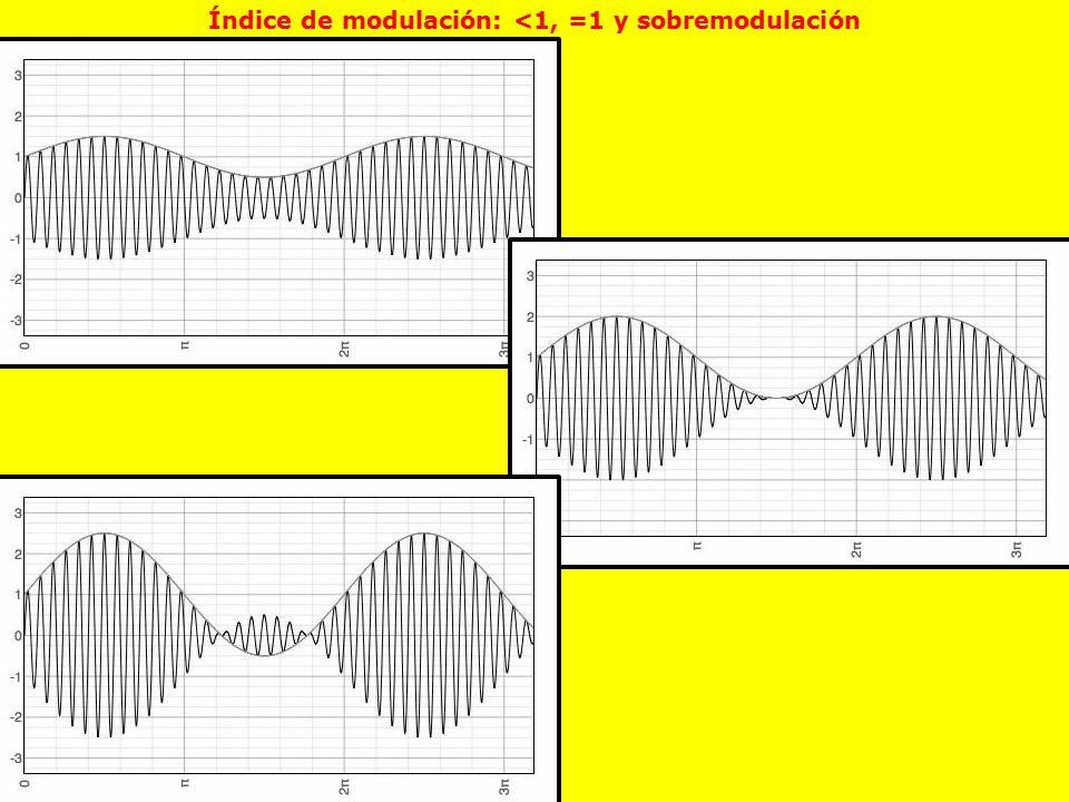 Índice de modulación: <1, =1 y sobremodulación