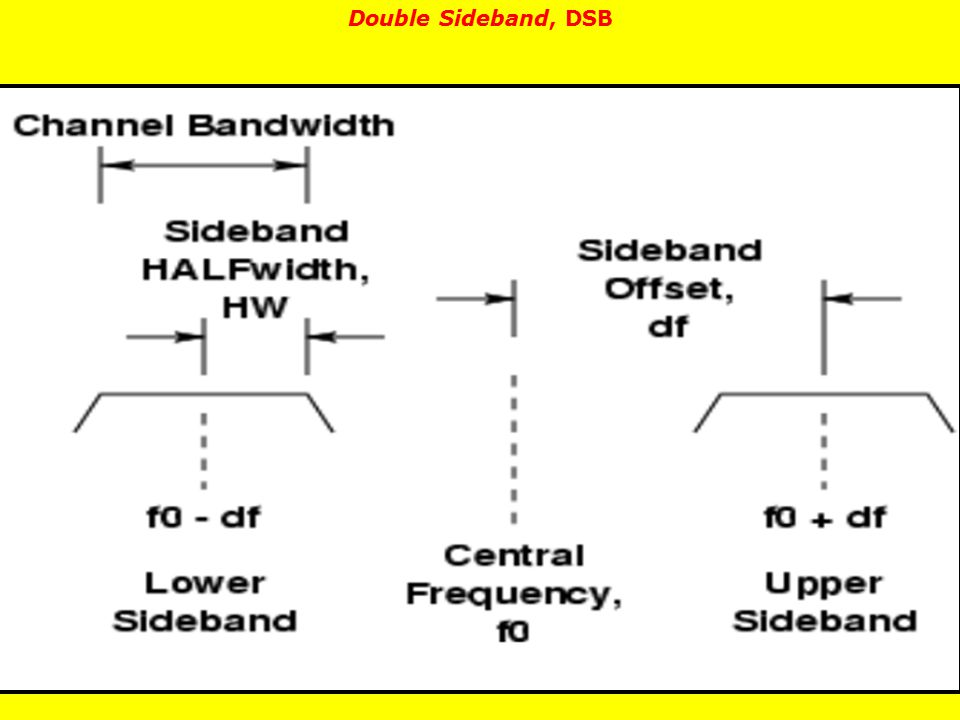 Double Sideband, DSB