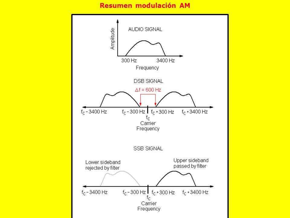 Resumen modulación AM