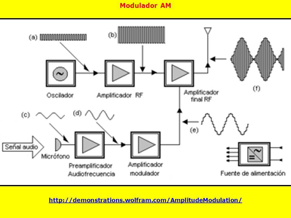 Modulador AM http://demonstrations.wolfram.com/AmplitudeModulation/