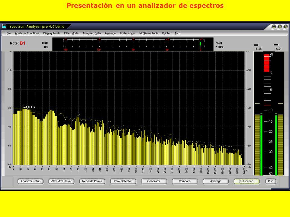 Presentación en un analizador de espectros
