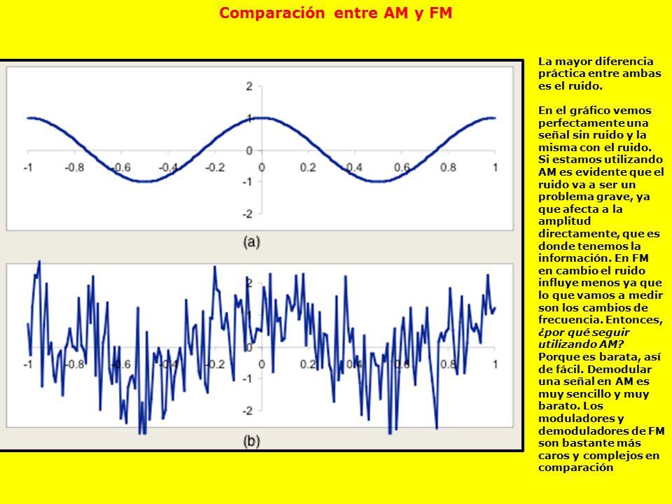 Comparación entre AM y FM