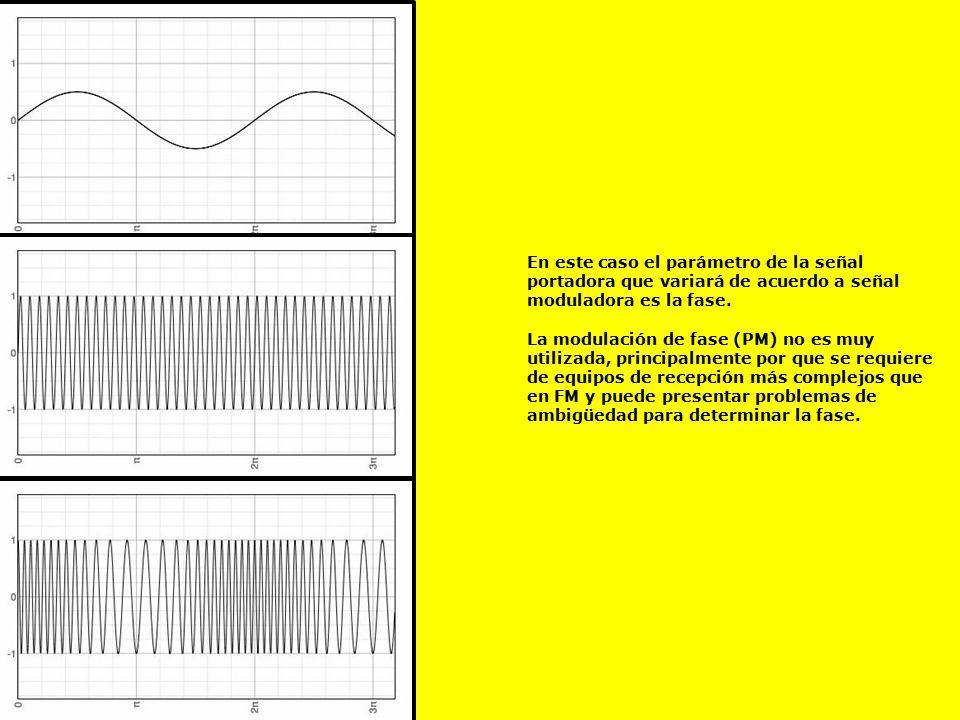 En este caso el parámetro de la señal portadora que variará de acuerdo a señal moduladora es la fase.