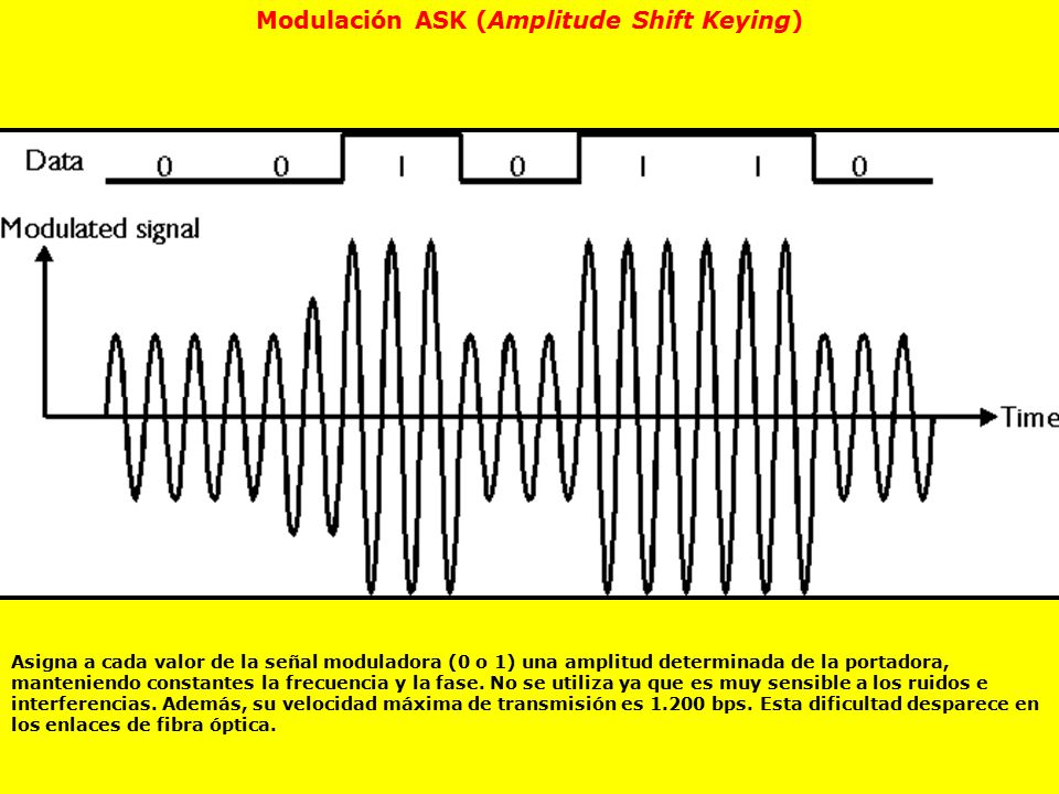 Modulación ASK (Amplitude Shift Keying)