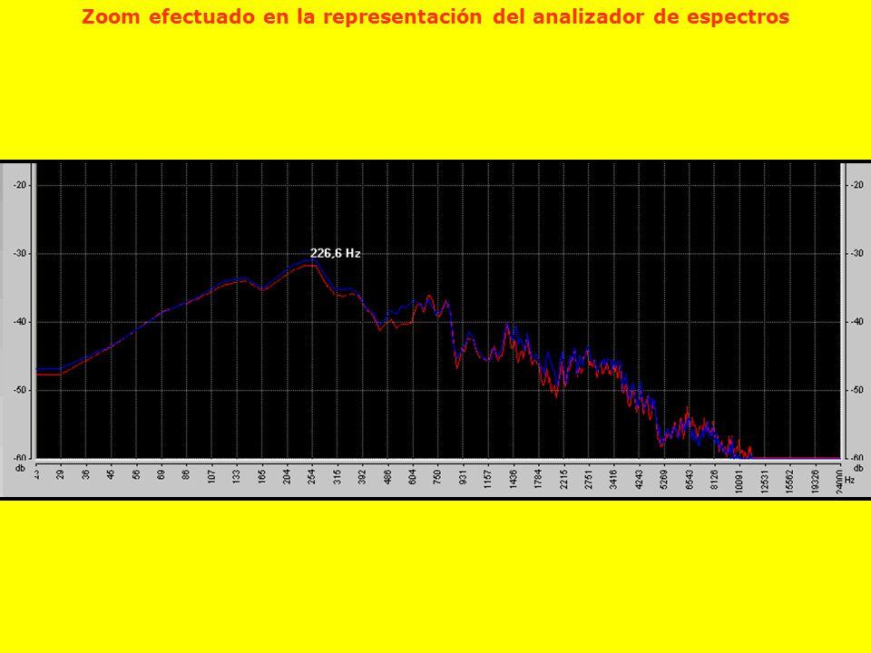 Zoom efectuado en la representación del analizador de espectros