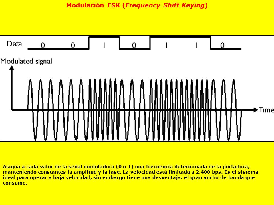 Modulación FSK (Frequency Shift Keying)