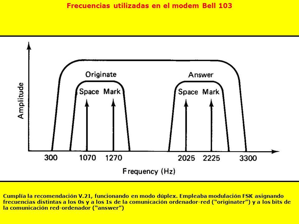 Frecuencias utilizadas en el modem Bell 103