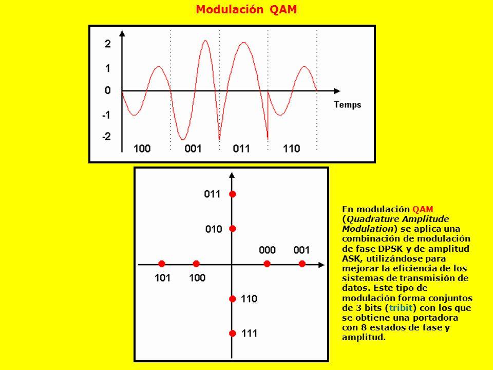 Modulación QAM