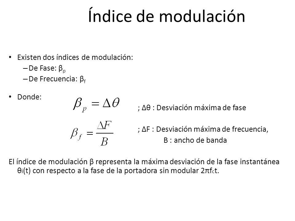 Índice de modulación Existen dos índices de modulación: De Fase: βp