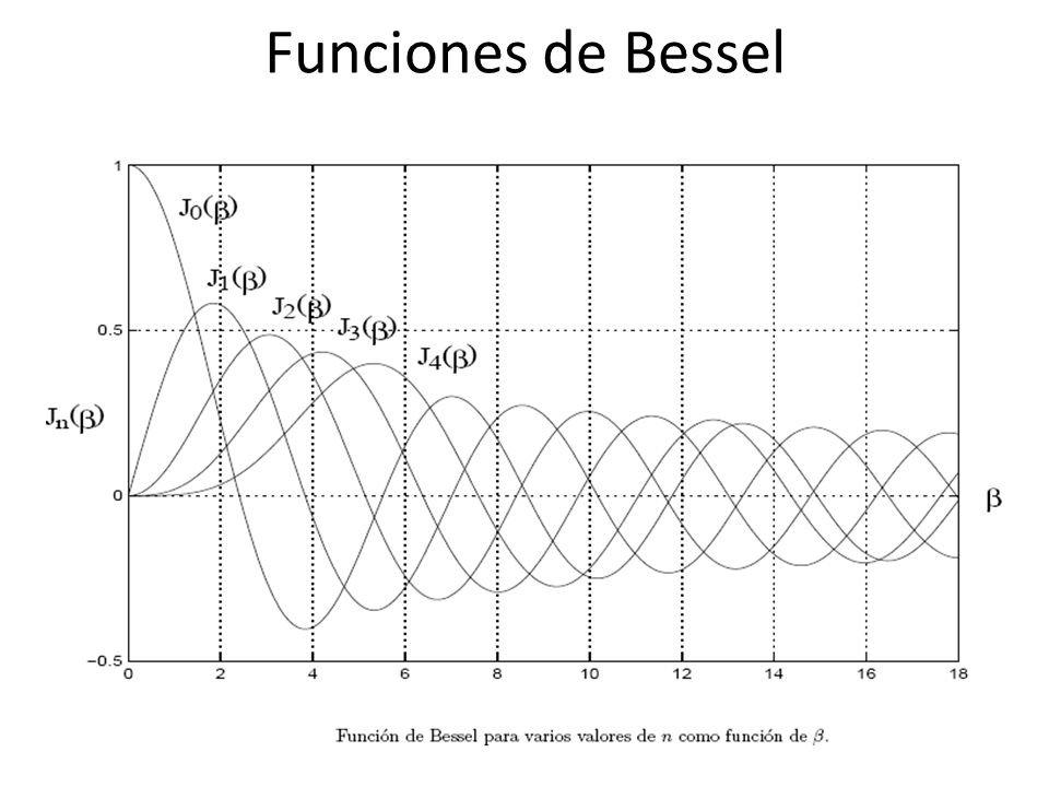 Funciones de Bessel