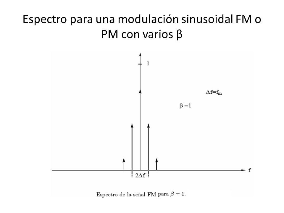 Espectro para una modulación sinusoidal FM o PM con varios β