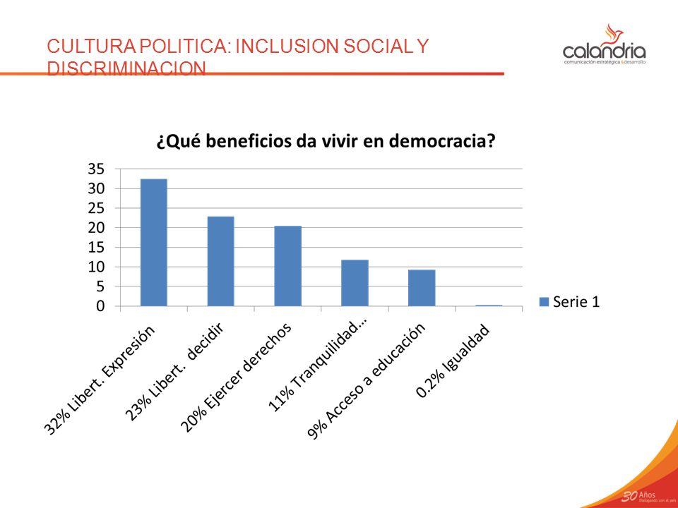 CULTURA POLITICA: INCLUSION SOCIAL Y DISCRIMINACION