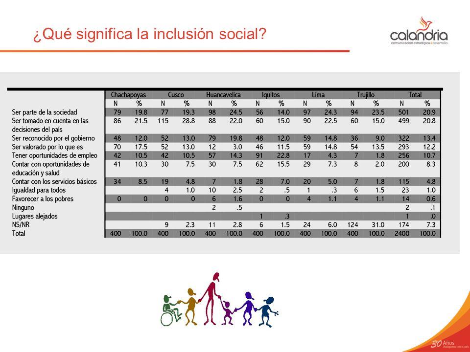¿Qué significa la inclusión social