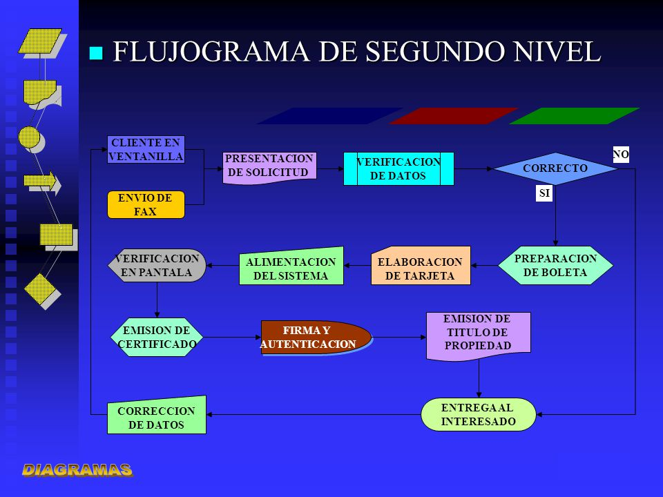 DIAGRAMAS FLUJOGRAMA DE SEGUNDO NIVEL CLIENTE EN VENTANILLA NO