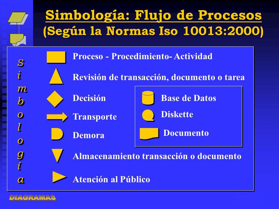Simbología: Flujo de Procesos (Según la Normas Iso 10013:2000)