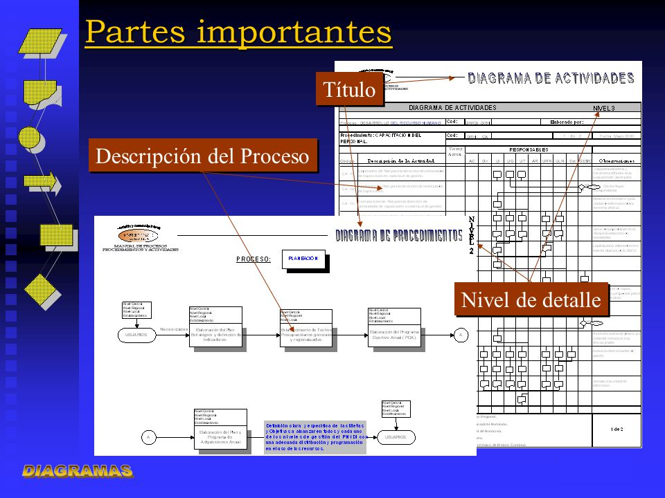 Partes importantes DIAGRAMAS Título Descripción del Proceso