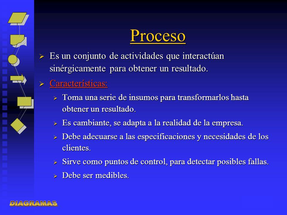 Proceso Es un conjunto de actividades que interactúan sinérgicamente para obtener un resultado. Características:
