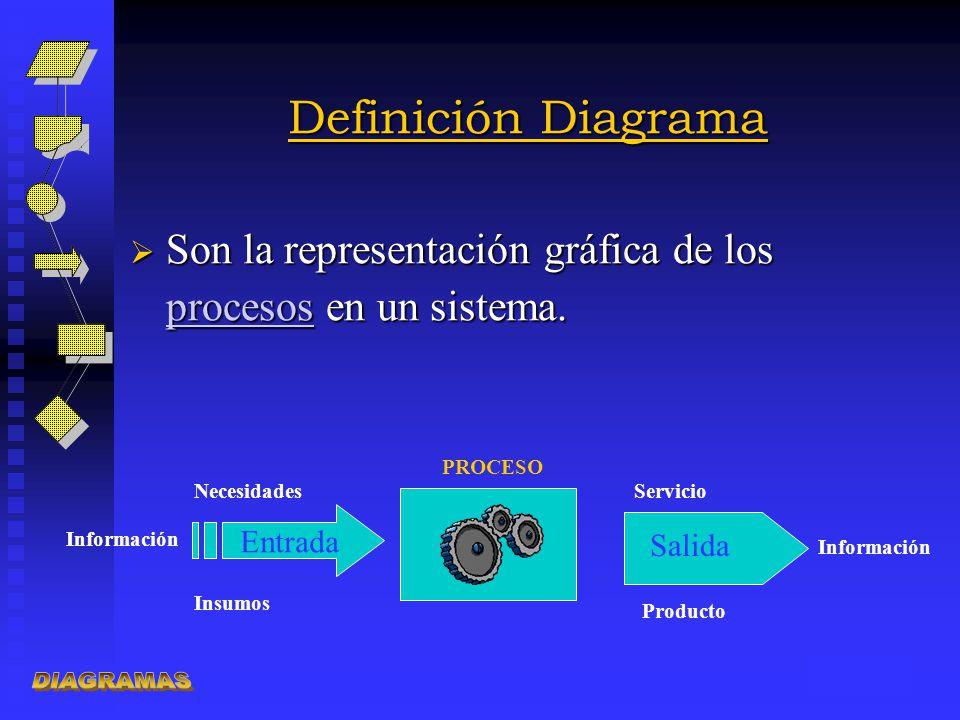 Definición Diagrama DIAGRAMAS