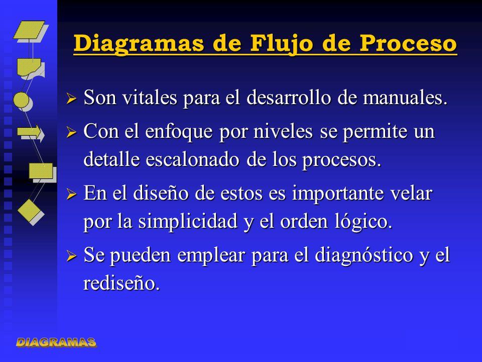 Diagramas de Flujo de Proceso