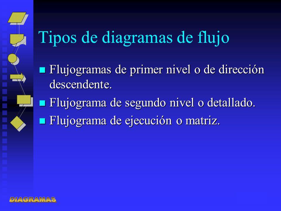 Tipos de diagramas de flujo