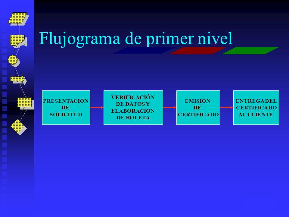 Flujograma de primer nivel