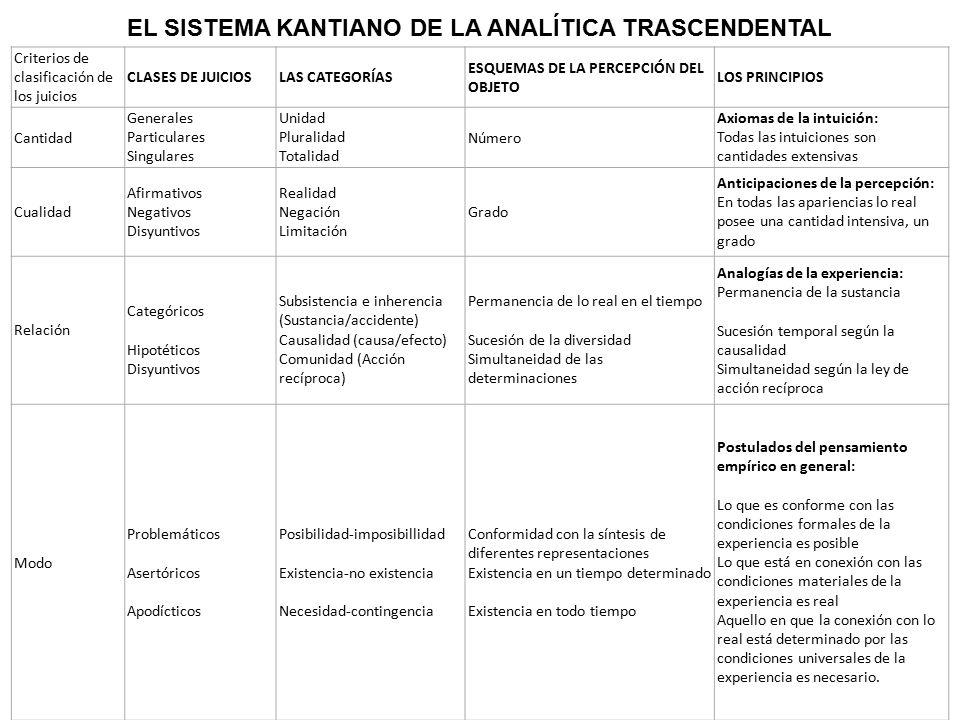 EL SISTEMA KANTIANO DE LA ANALÍTICA TRASCENDENTAL