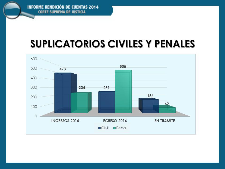 SUPLICATORIOS CIVILES Y PENALES