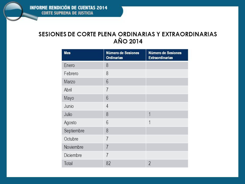 Sesiones de Corte plena ordinarias y extraordinarias año 2014
