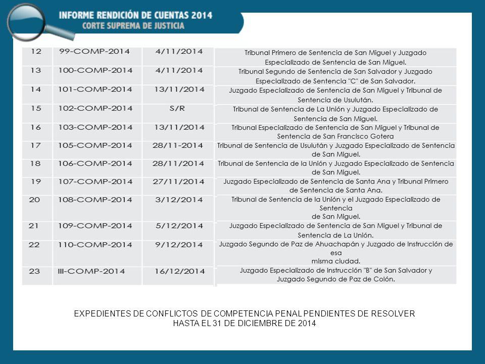 EXPEDIENTES DE CONFLICTOS DE COMPETENCIA PENAL PENDIENTES DE RESOLVER