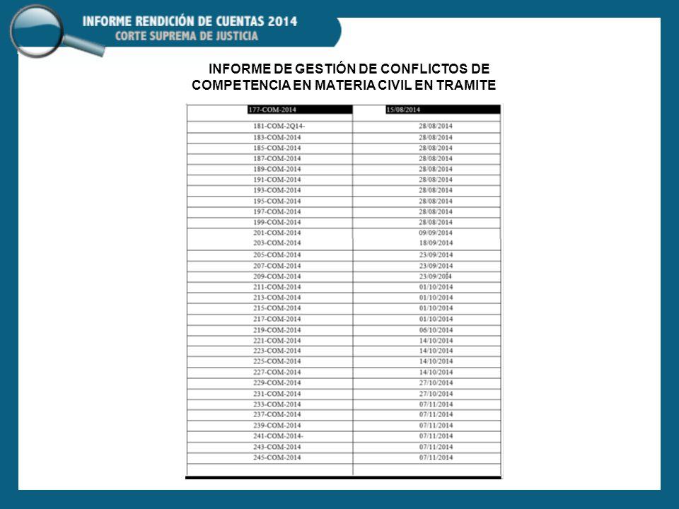 INFORME DE GESTIÓN DE CONFLICTOS DE COMPETENCIA EN MATERIA CIVIL EN TRAMITE