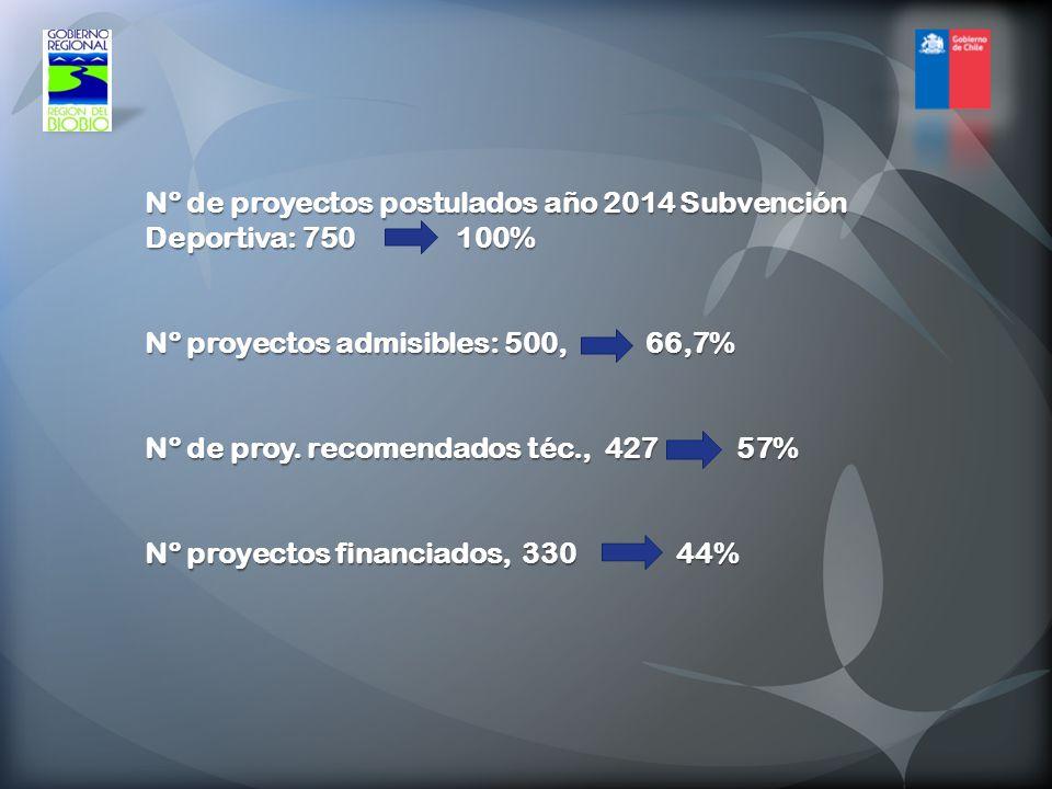 Nº de proyectos postulados año 2014 Subvención Deportiva: 750 100% Nº proyectos admisibles: 500, 66,7% Nº de proy.