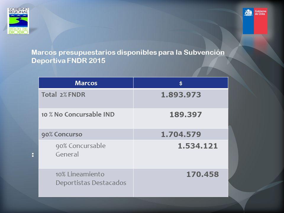 Marcos presupuestarios disponibles para la Subvención Deportiva FNDR 2015 :