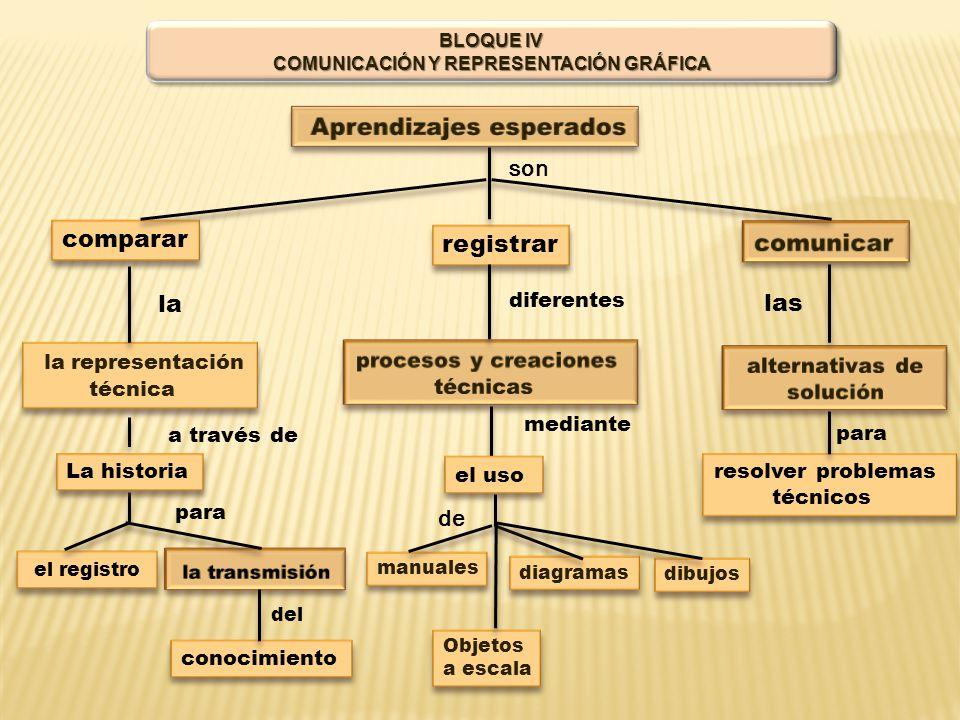 BLOQUE IV COMUNICACIÓN Y REPRESENTACIÓN GRÁFICA