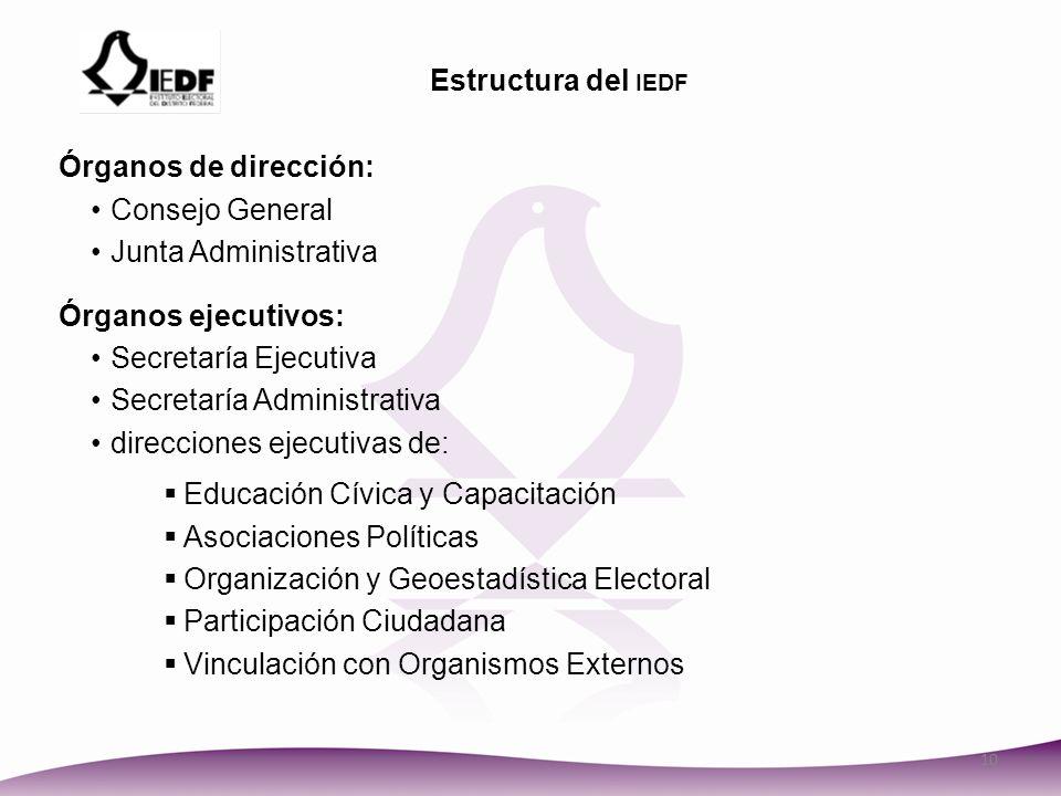 Estructura del iedf Órganos de dirección: Consejo General. Junta Administrativa. Órganos ejecutivos: