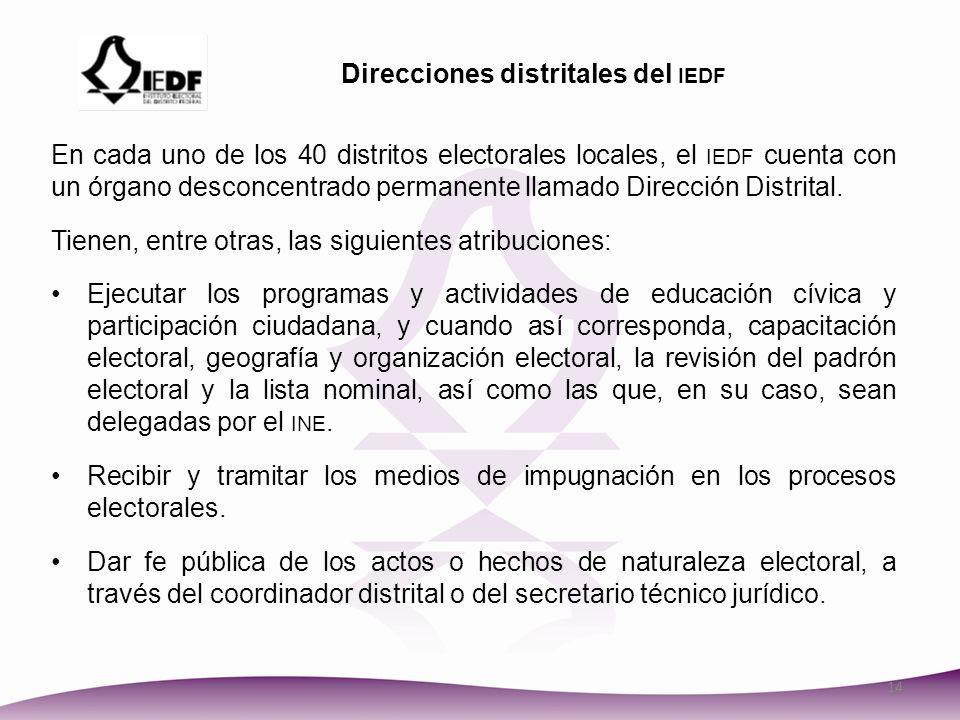Direcciones distritales del iedf