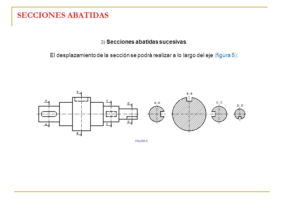 3) Secciones abatidas sucesivas.
