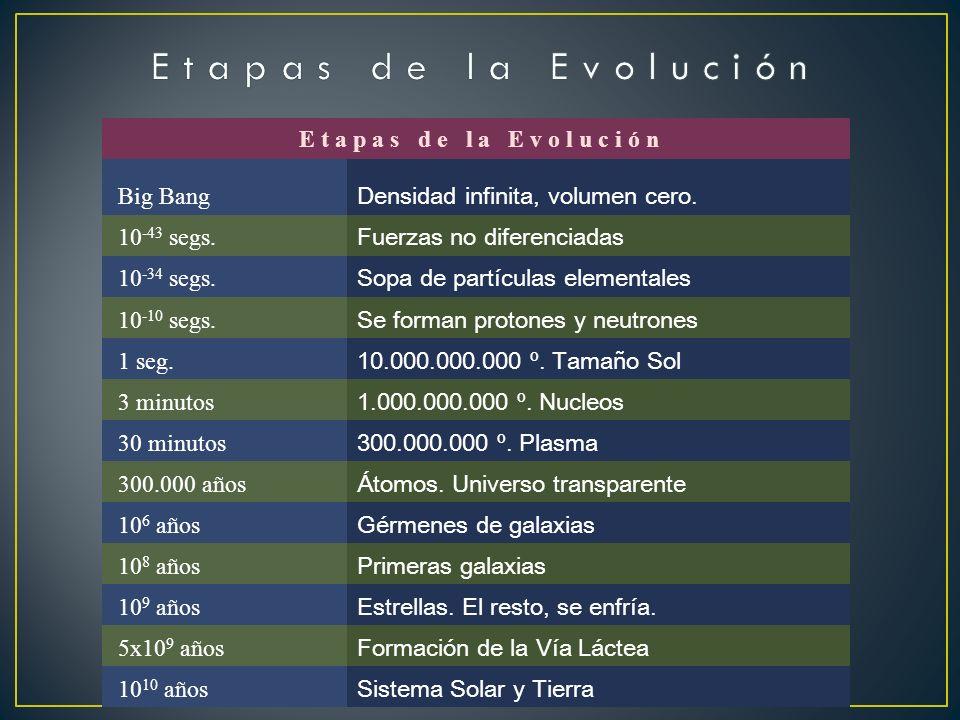 E t a p a s d e l a E v o l u c i ó n E t a p a s d e l a E v o l u c i ó n. Big Bang.